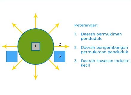 Soal Geografi Pola Keruangan Desa Dan Kota - Guru Paud