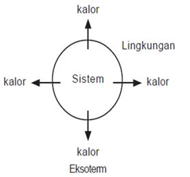 Gambar Grafik Reaksi Eksoterm Dan Endoterm