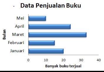 Contoh Soal Penyajian Data Dalam Bentuk Diagram Batang ...