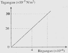 Elastisitas soal zenius hubungan antara tegangan dan regangan suatu kawat diberikan pada grafik di atas jika panjang kawat mula mula 120 cm diberi tegangan 30 x 105 nm2 ccuart Images