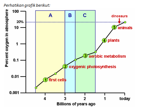 grafik persentase oksigen masa lampau