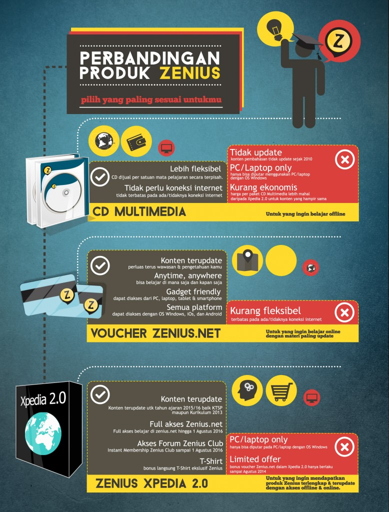 Infografik 2016 perbandingan produk