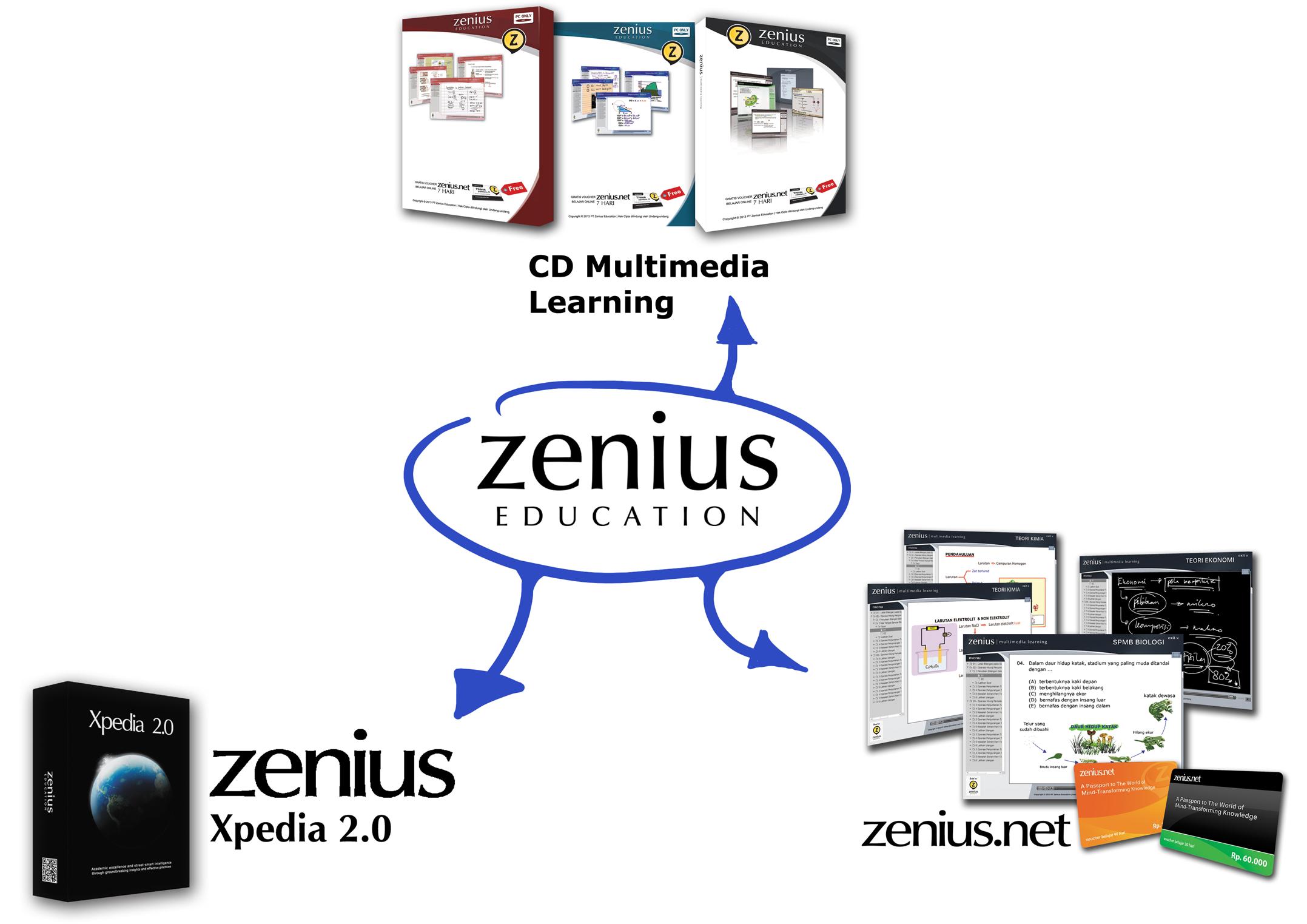 Kalo Belajar Pake Zenius Mending Pake Produk Yg Mana Zeniusblog