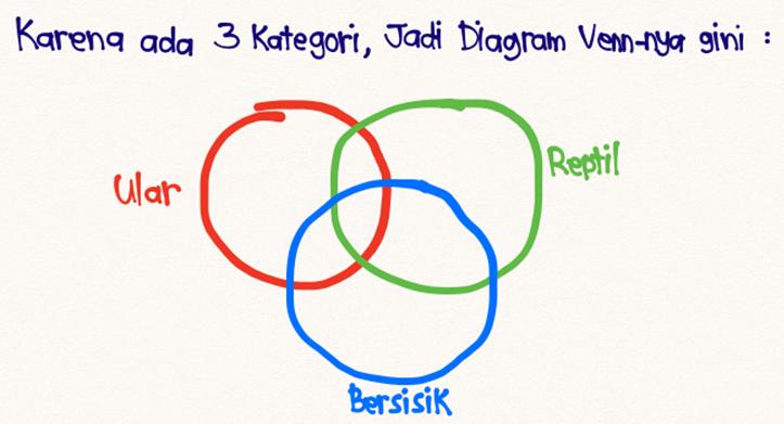 Diagram Venn 1