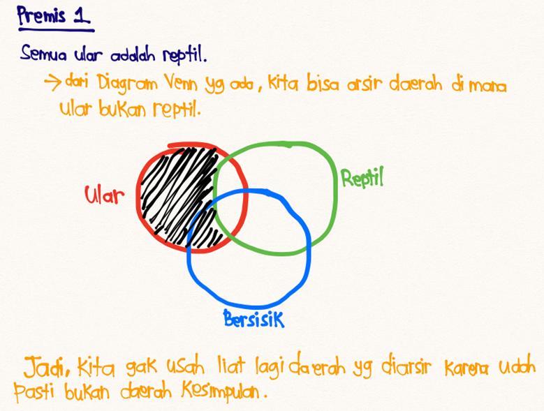 Diagram Venn 2