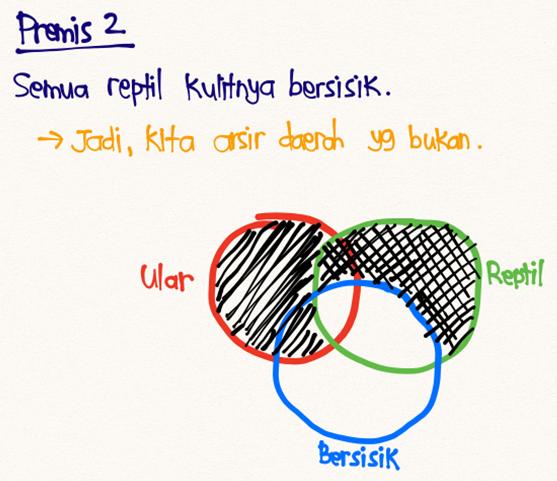 Diagram Venn 3