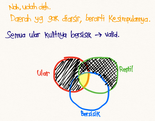 Diagram Venn 4