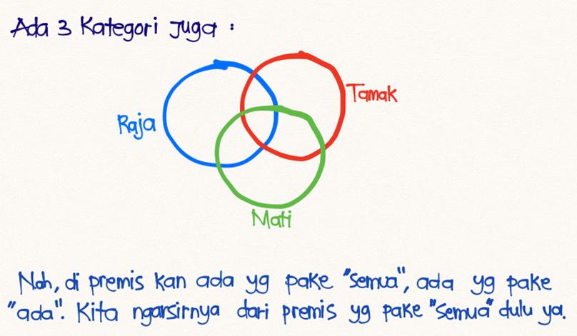 Diagram Venn 5