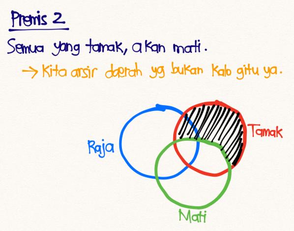Diagram Venn 6