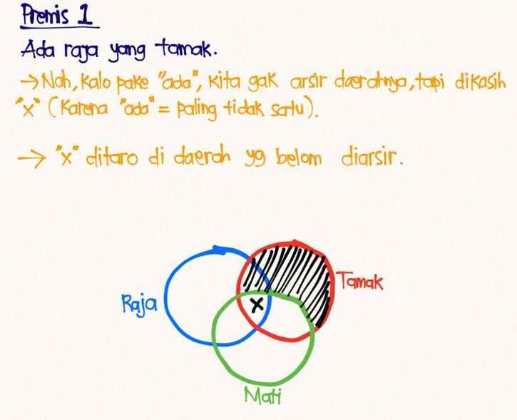 Diagram Venn 7