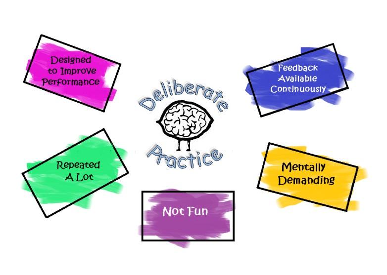 Apa Bedanya Deliberate Practice dengan Practice Biasa?
