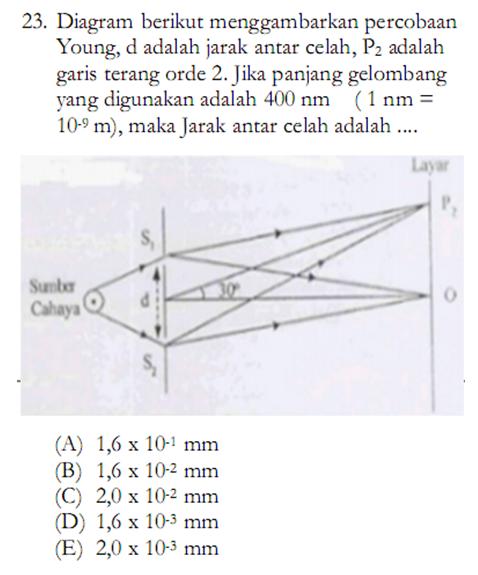 Optik Fisis