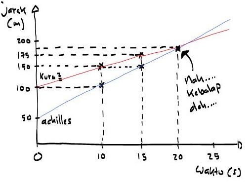 Grafik jarak tempuh Achiles dan Kura-kura