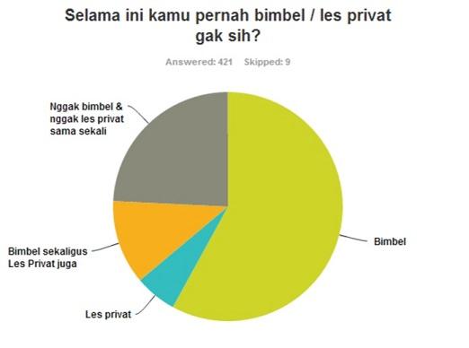 Presentase Bimbel dan Les Privat