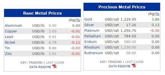 harga logam