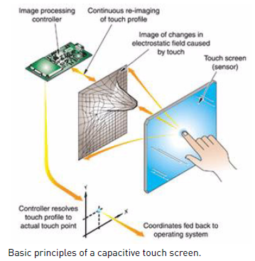 touch-screen-principles