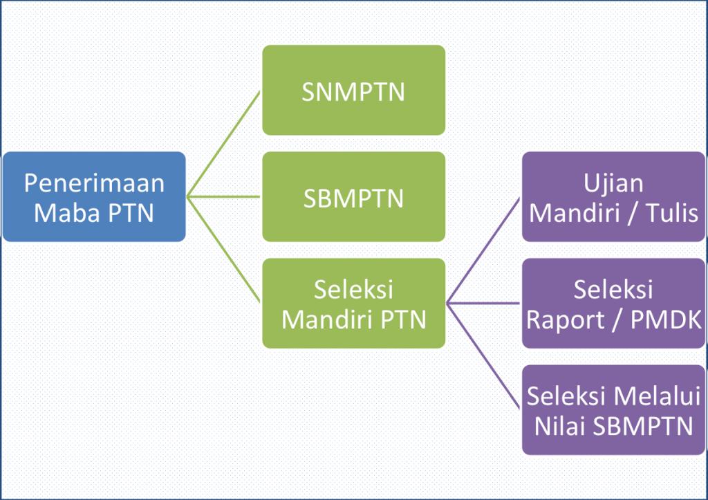 penerimaan-maba-PTN-1024x723