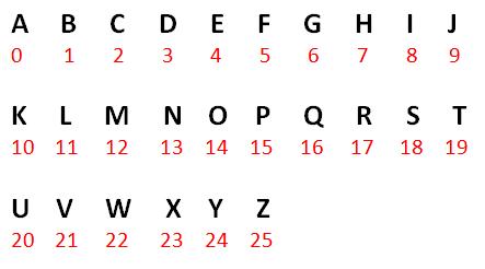 Indeks Urutan Alfabet