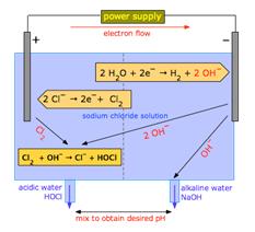 elektrolisis air mineral