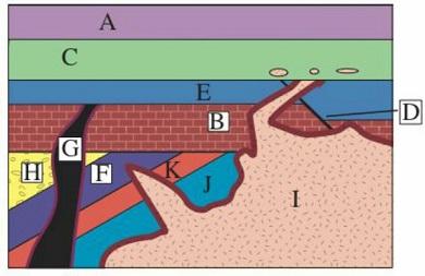 stratigrafi 3