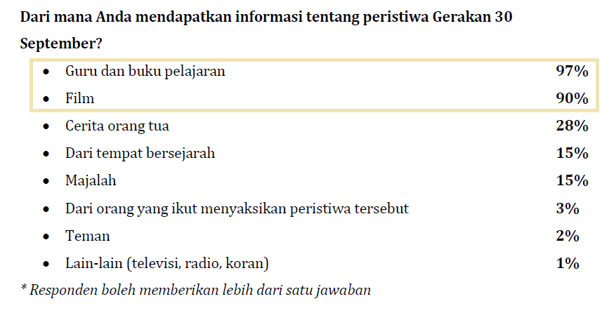 Sumber informasi peristiwa G30S menurut survei Tempo
