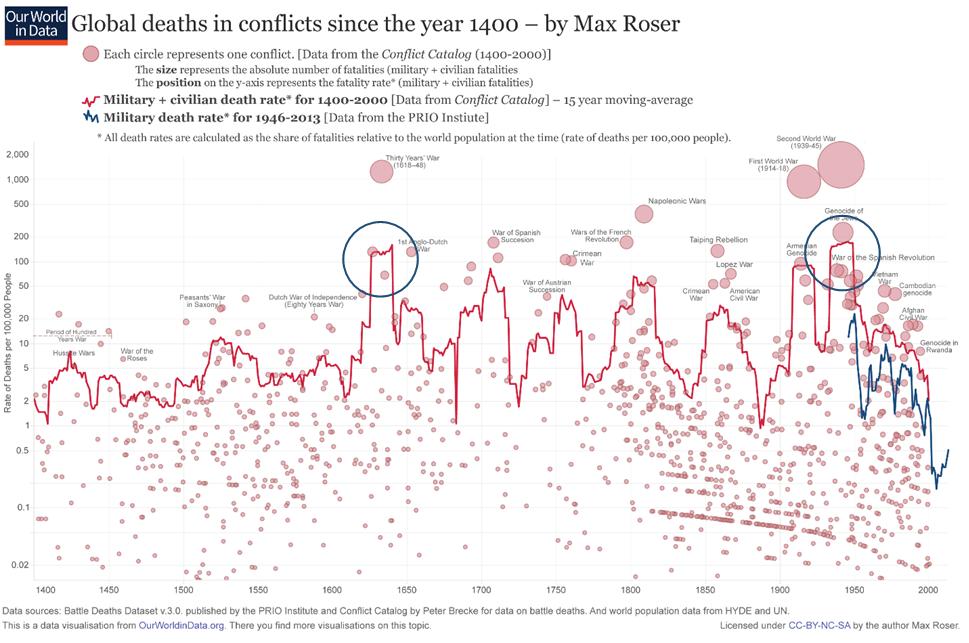 tingkat kematian akibat konflik
