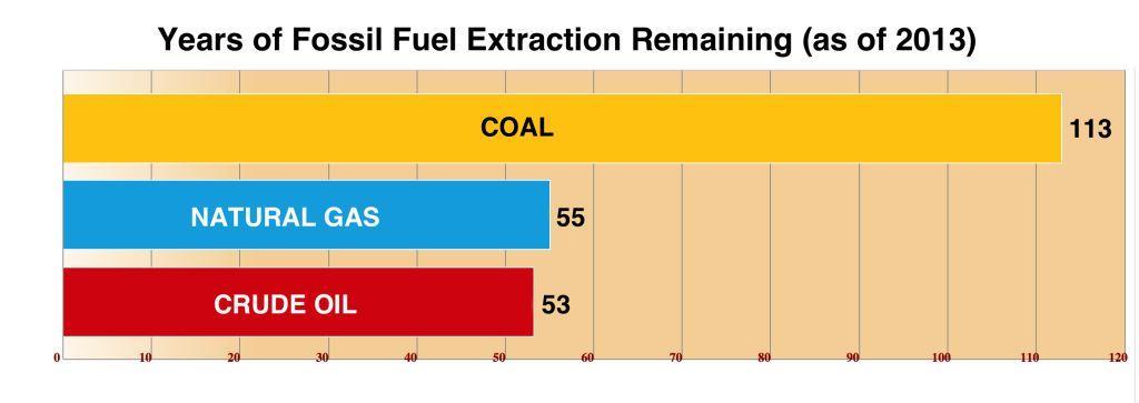 sisa cadangan bahan bakar fosil