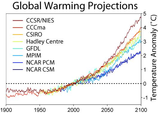 prediksi suhu global warming