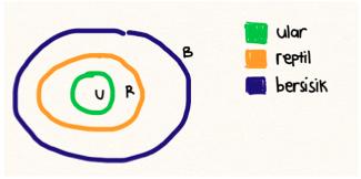 logika kuantor diagram venn ular reptil bersisik