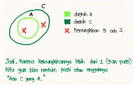 logika kuantor diagram venn A B C