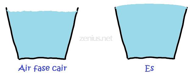 Volume air membesar ketika jadi es