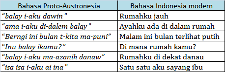bahasa proto austronesia