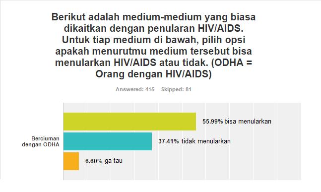 survei pelajar tentang ciuman sebagai medium penularan hiv/aids