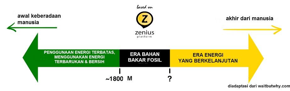era-bahan-bakar-fosil-2