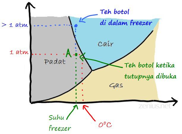 teh-botol-ketika-dibuka-diagram-fase1 copy