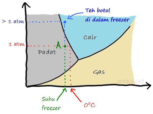 teh-botol-pada-diagram-fase-air1 copy