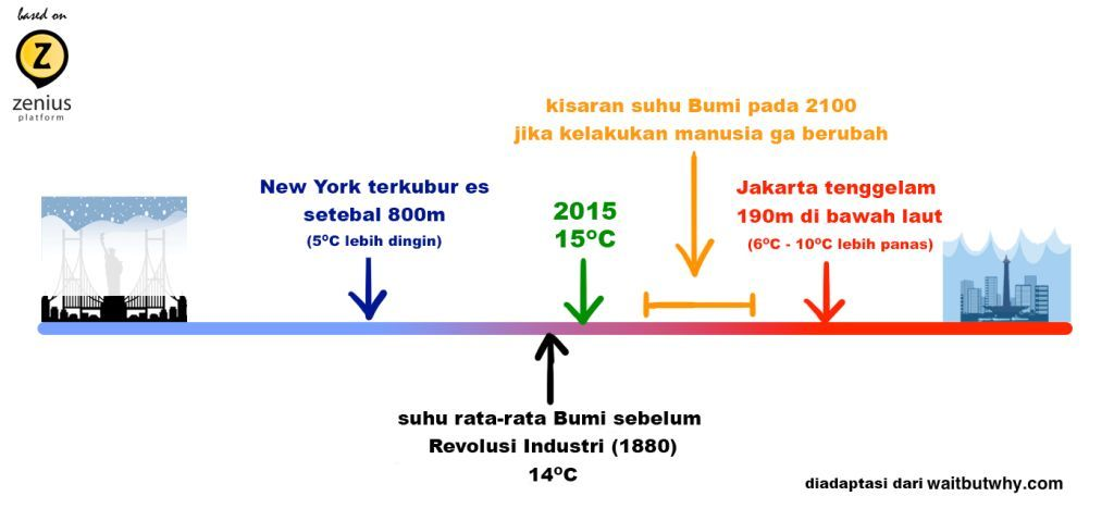 timeline suhu rata-rata bumi