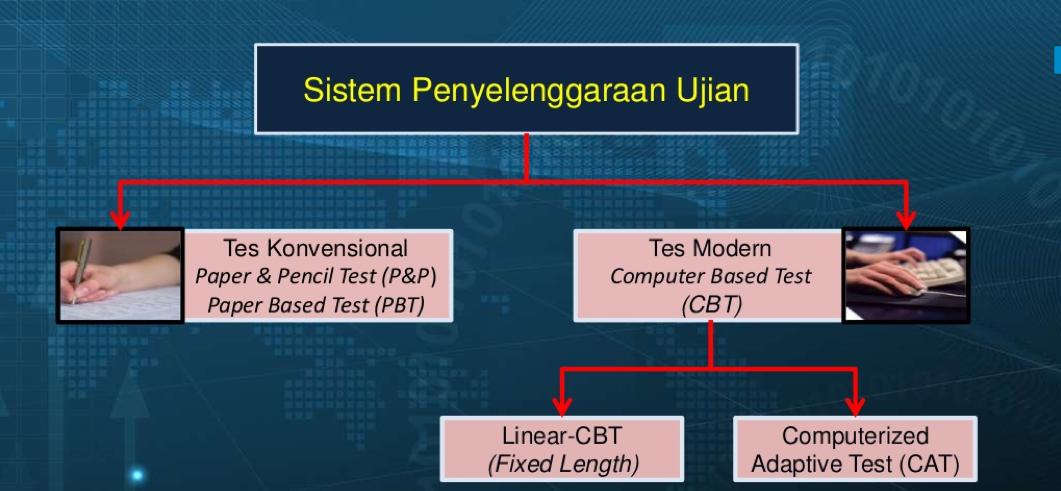 Sistem Cbt