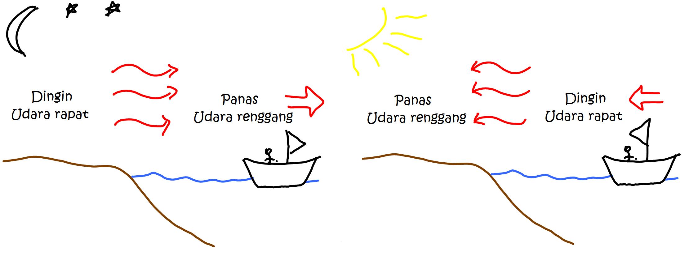 Cara Kerja Energi Angin - Rajiman