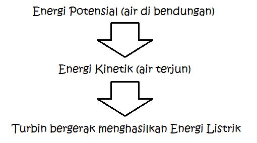 konversi-energi-PLTA