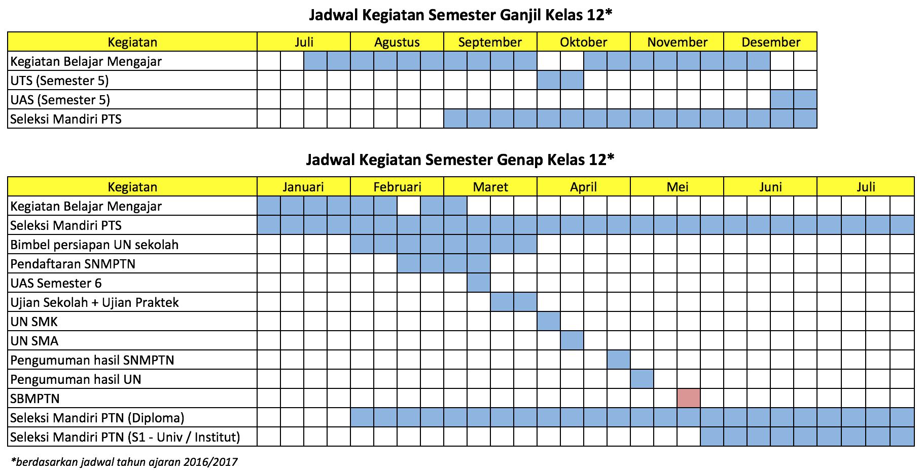 Timeline Kegiatan Kelas 12 Kenapa Lo Harus Belajar Sbmptn Dari