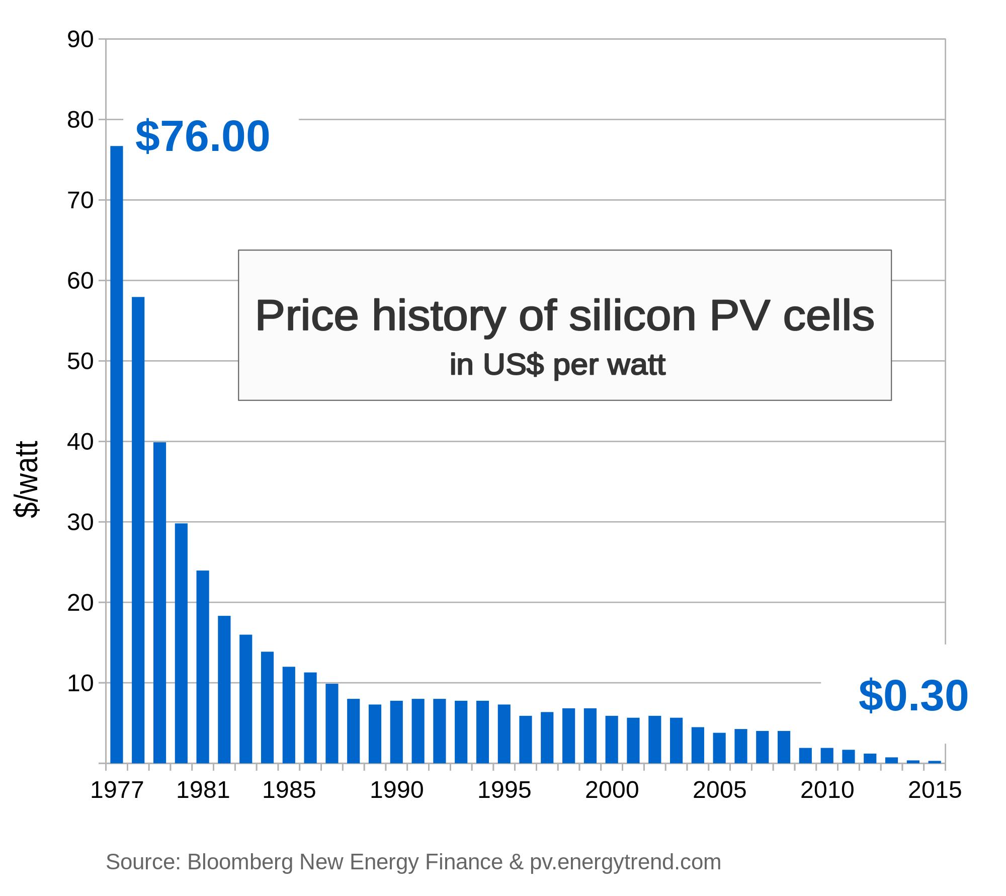 biaya solar panel