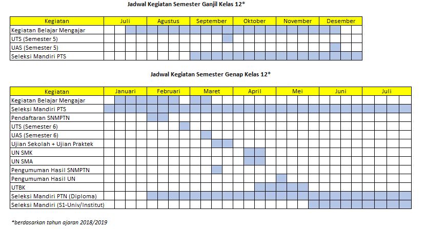 Timeline Kegiatan Kelas 12: Kenapa Lo Harus Belajar SBMPTN dari Sekarang 35
