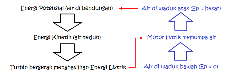 pumped hydro konsep