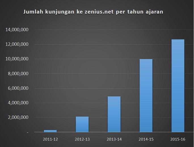 Jumlah visits zenius.net
