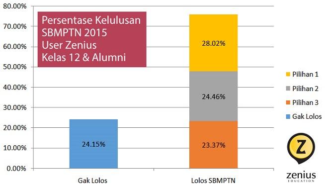 Penerimaan SBMPTN2015