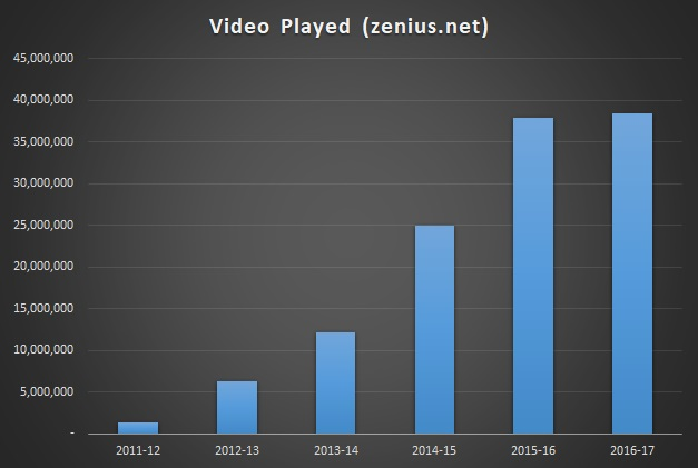 zenius video played 2011-12 s.d. 2016-17
