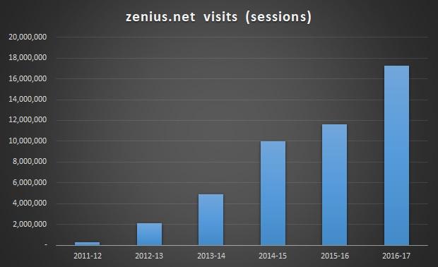 zenius.net visits dari 2011-12 s.d. 2016-17