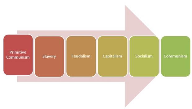 stage to communism