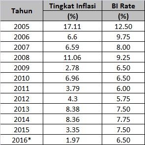inflasi-bi-rate